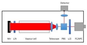 RF Modulation spectroscopy set up schema