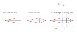 collimating-lens-system-schematic