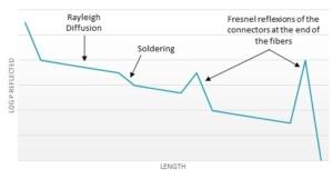 launch fibers schema