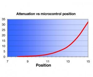 Calibration data