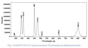 NaYF4 Yb Tm upconversion fluorescence