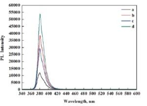 ZnO microtubes PL spectroscopy