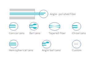 End fiber shaping schema