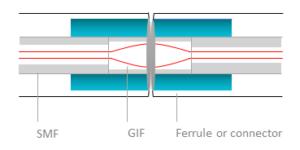 beam connector schema
