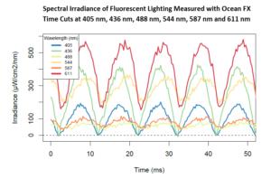 fluorescence-lighting-flicker-measurements