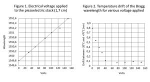 FBG wavelength variation