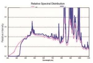 Photocatalysis light source spectral curve