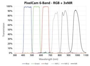 Pixelcam 6-band - RGB + 3xNIR
