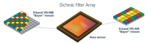 multispectral camera dichroic filter array