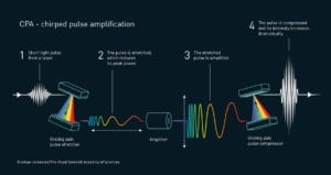 CPA chirped pulse amplification